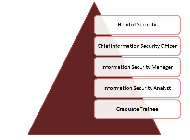 a career as an information security People who searched for cyber security career and education information found the following related articles, links, and information useful.